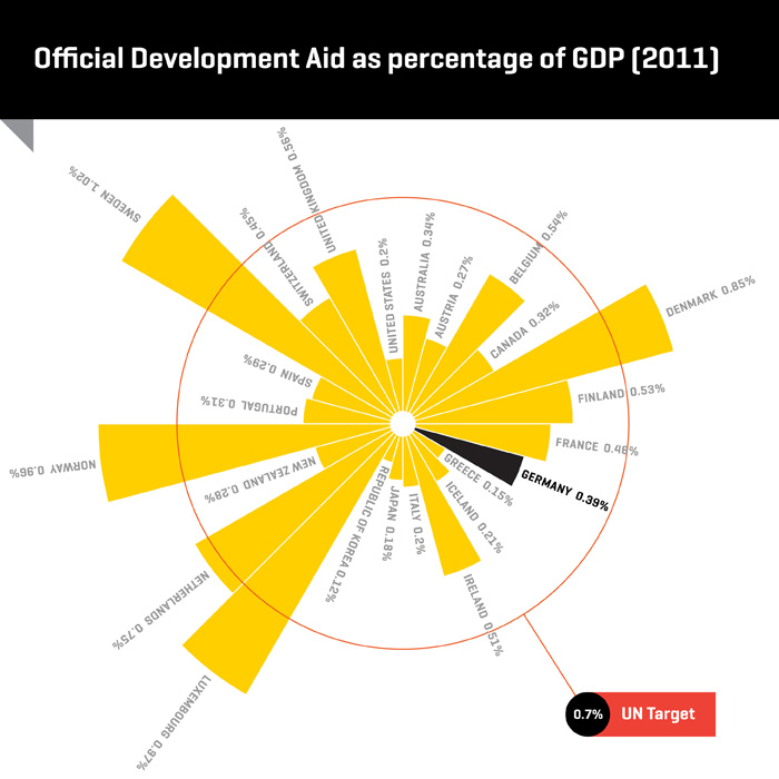 Official Development Aid Infographic 700px