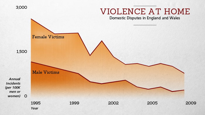 Better Angels of our Nature: Domestive Violence