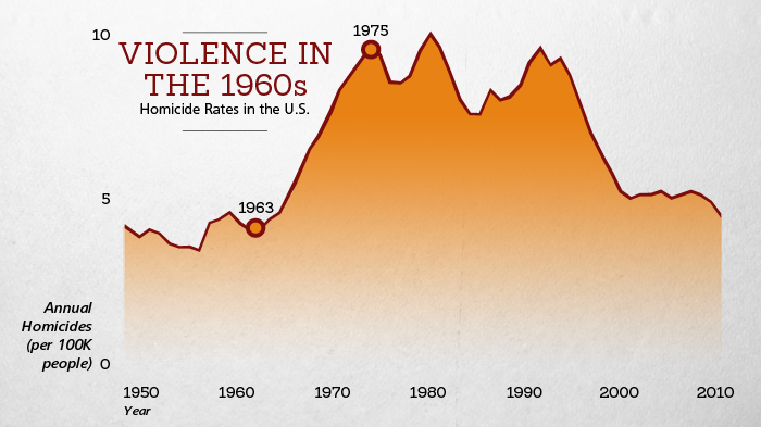 Better Angels of our Nature: Violence in the 1960s