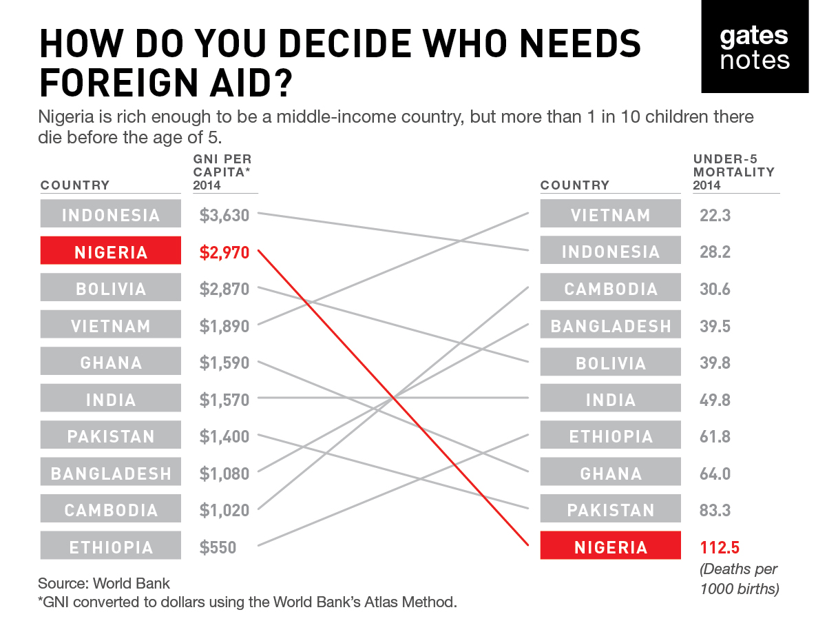 Who Should Get Foreign Aid