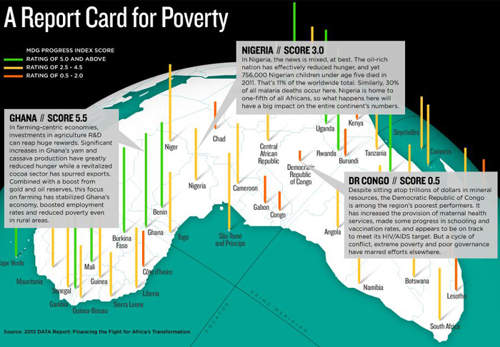Infographic: Millennium Development Goals Report Card for Africa | GatesNotes.com The Blog of Bill Gates