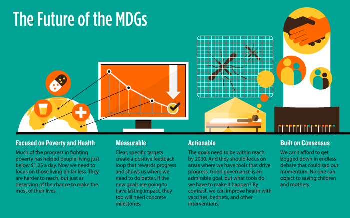 Infographic: The Future of the Millennium Development Goals | GatesNotes.com The Blog of Bill Gates