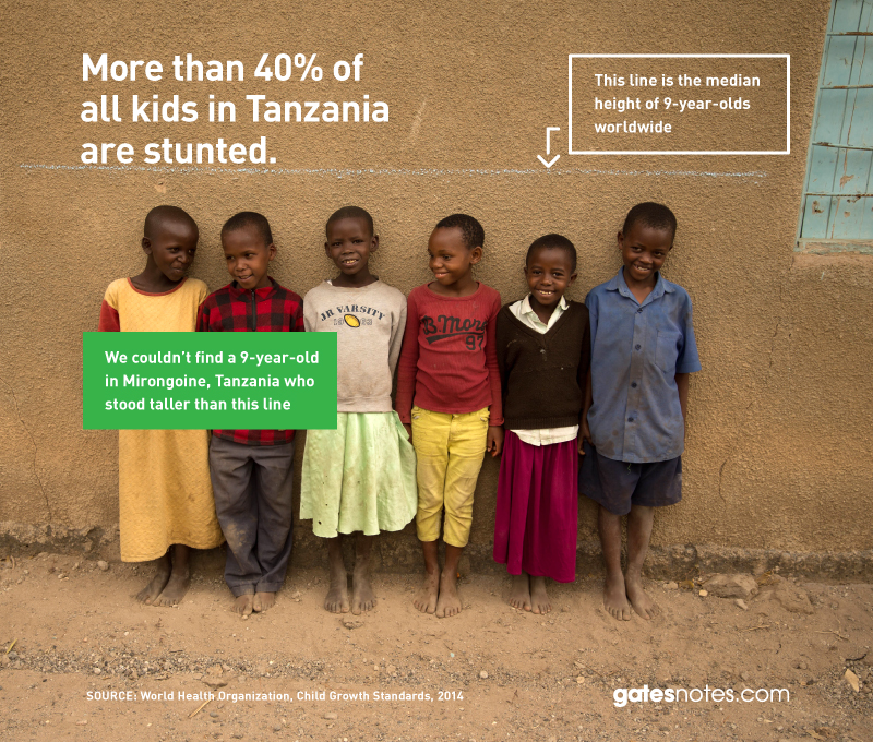 Infographic: Stunting from Malnutrition in Tanzania | GatesNotes.com The Blog of Bill Gates