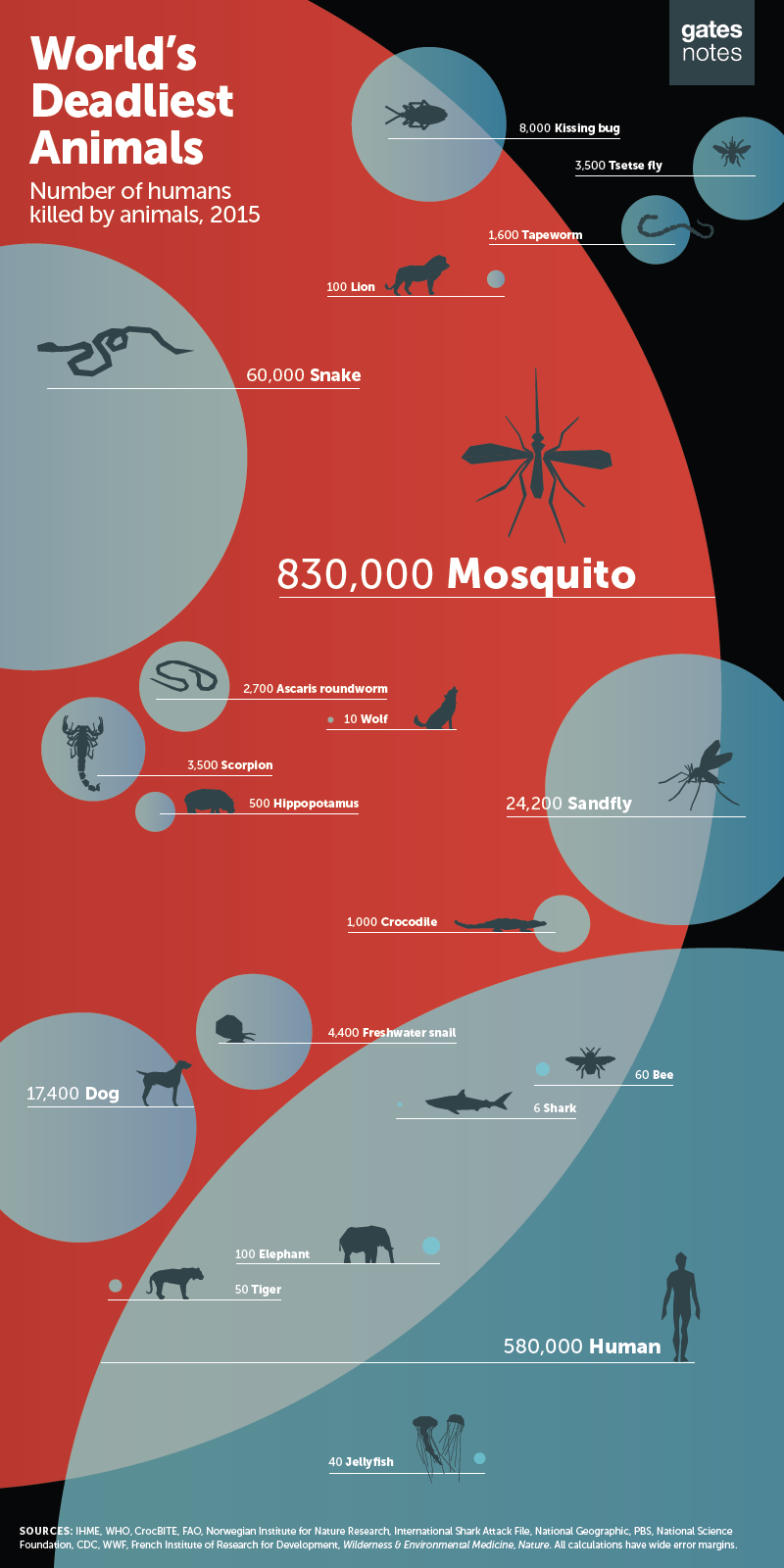 World's Deadliest Animals, Gates Foundation