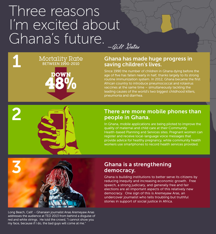 BILL Gates: Three Reasons I'm Excited about Ghana's Future