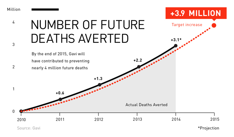 Number of future deaths Gavi helped to avert by the end of 2015