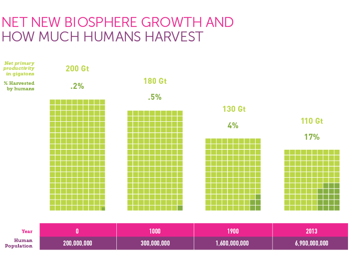 Infographic: Biosphere Growth. Harvesting the Biosphere by Vaclav Smil, Book Review | GatesNotes.com The Blog of Bill Gates