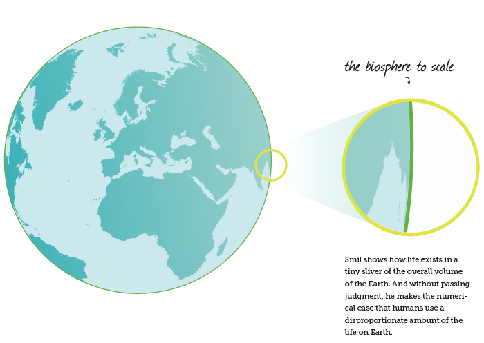 Infographic: Life Exists on a Tiny Sliver of Earth. Harvesting the Biosphere by Vaclav Smil, Book Review | GatesNotes.com The Blog of Bill Gates