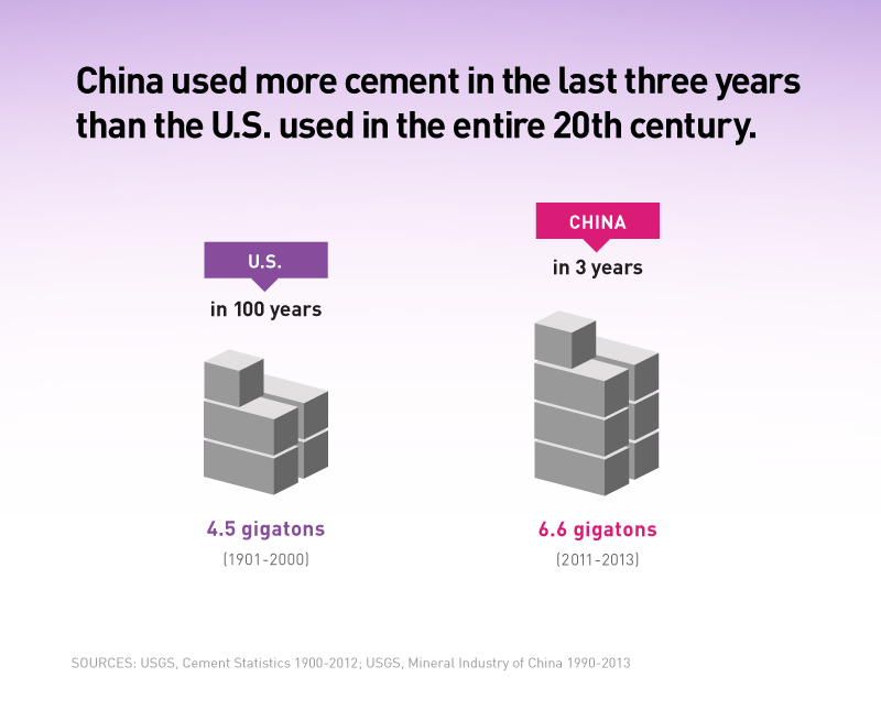 Infographic: Comparing China's Concrete Usage in the 20th and 21st Centuries - Making the Modern World by Vaclav Smil, Book Review | GatesNotes.com The Blog of Bill Gates