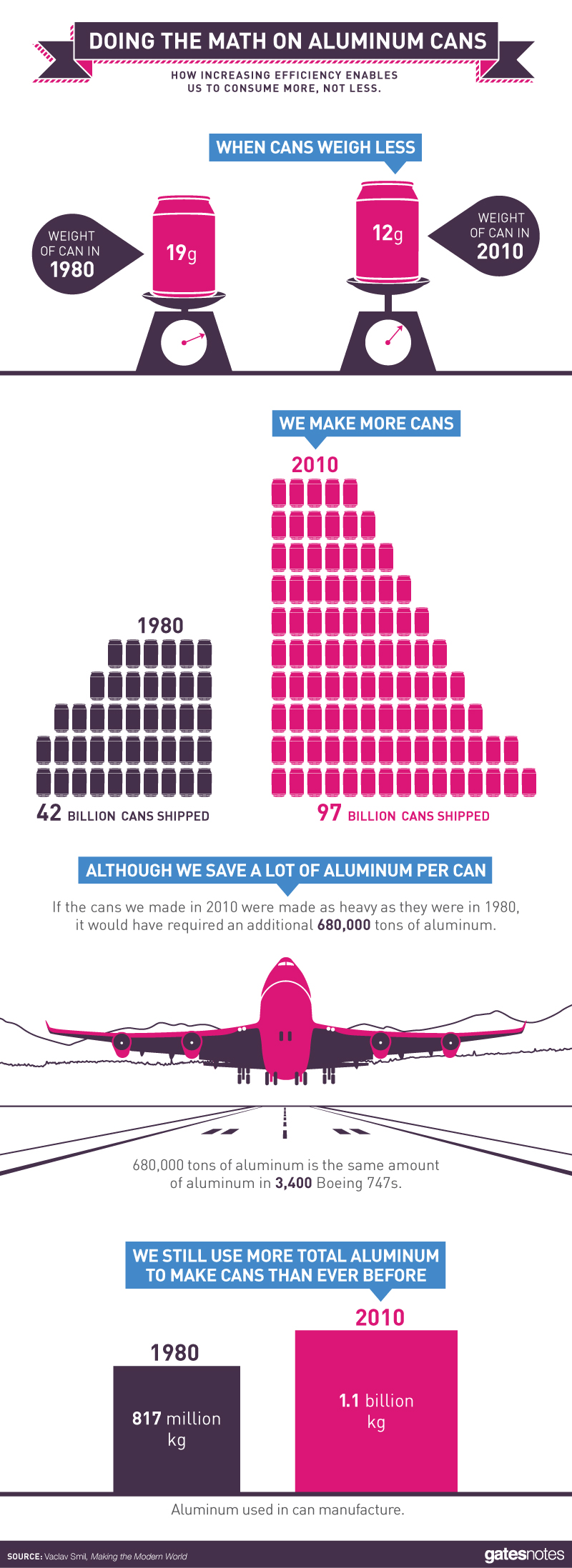 Infographic: How Much Aluminum Can Be Saved in Redesigning Soda Cans? - Making the Modern World by Vaclav Smil, Book Review | GatesNotes.com The Blog of Bill Gates