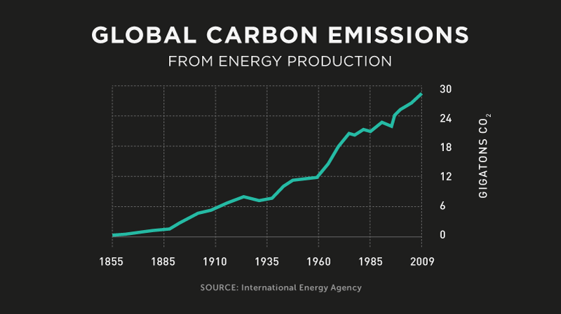 Infographic: Global CO2 Emissions | GatesNotes.com The Blog of Bill Gates
