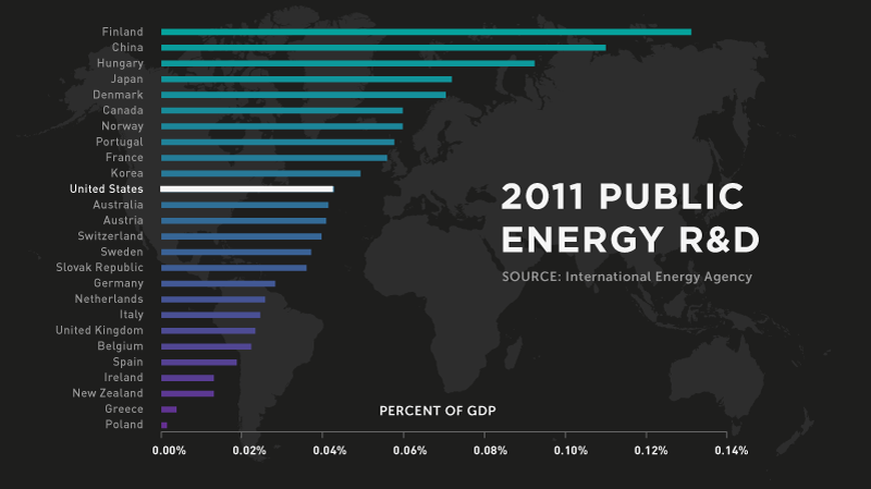 Infographic: Public Energy R&D Spending | GatesNotes.com The Blog of Bill Gates