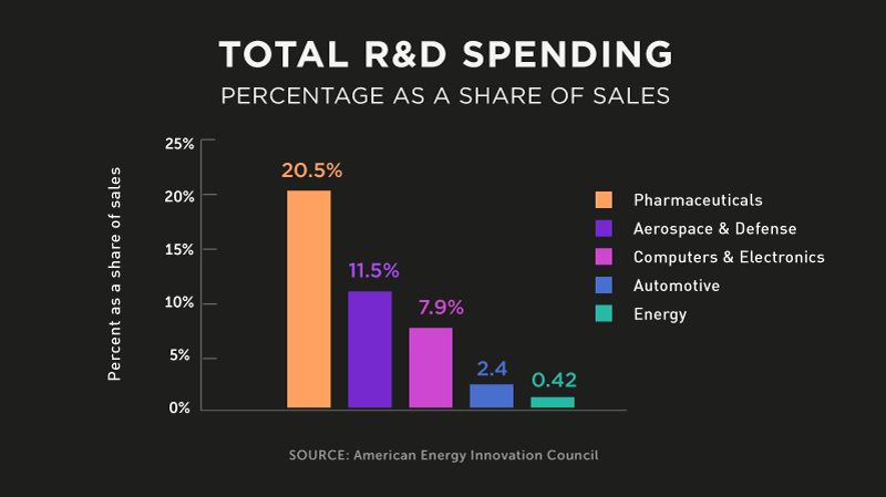 Infographic: Total R&D Spending | GatesNotes.com The Blog of Bill Gates