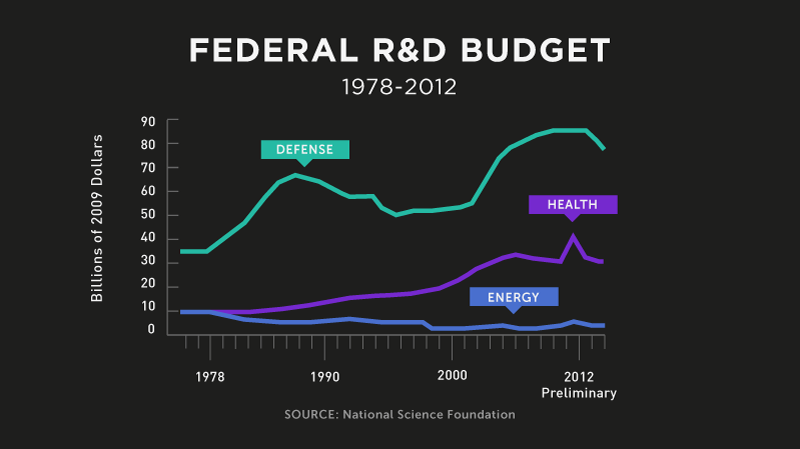 Infographic: Federal R&D Budget | GatesNotes.com The Blog of Bill Gates
