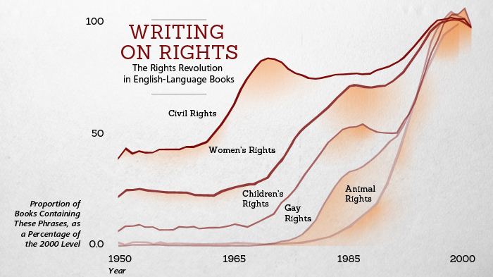 Better Angels of our Nature: Writing on Rights
