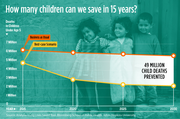 Infographic: How Many Child Deaths Can We Prevent by 2030? Dream with a Deadline | GatesNotes.com The Blog of Bill Gates