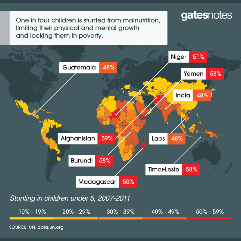 Infographic: Stunting from Malnutrition in Children Under Age 5 | GatesNotes.com The Blog of Bill Gates
