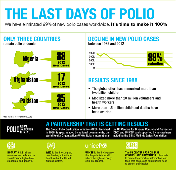 The last days of polio