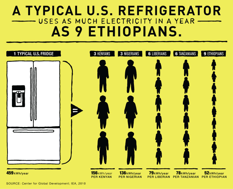 Infographic: How Much Energy Does the Average U.S. Refrigerator Use? | GatesNotes.com The Blog of Bill Gates
